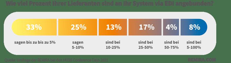 REMIRA_Umfrage_EDI_Grafik1