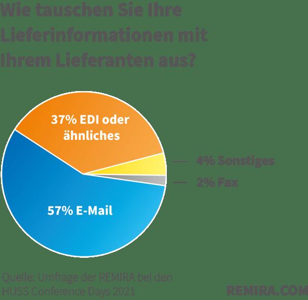 REMIRA_Umfrage_EDI_Grafik2